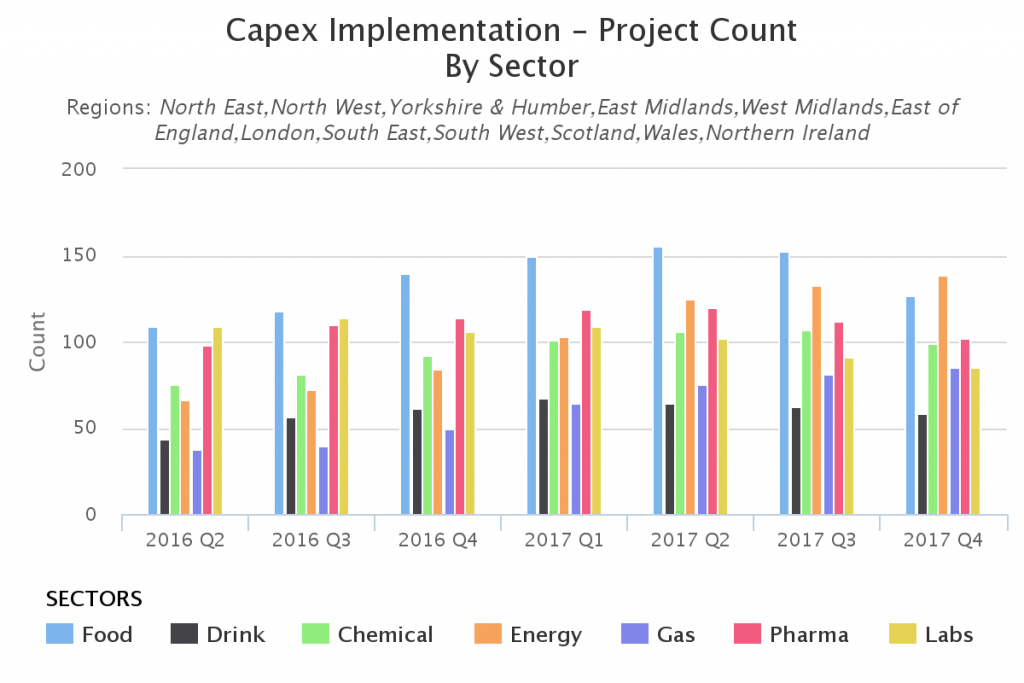 uk capex analysis - implementation - project count - sector - uk