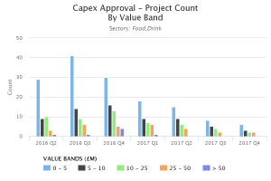 capex approval - project count - value band - uk