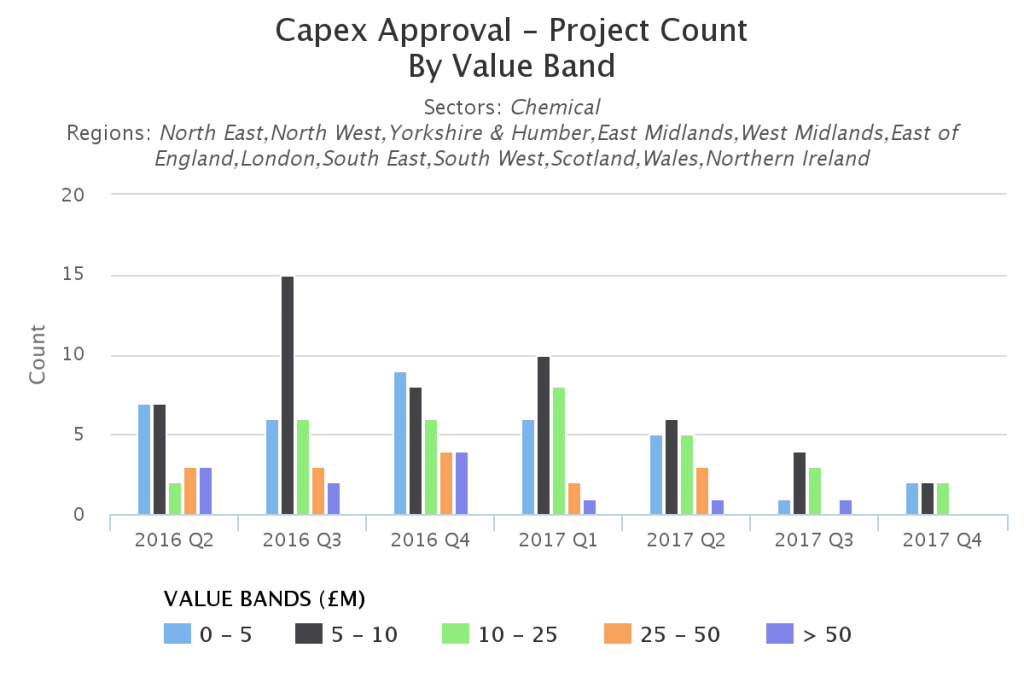 uk capex analysis - capex approval - project count - value band
