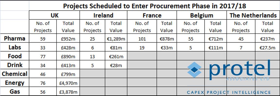 capex project procurement 2017