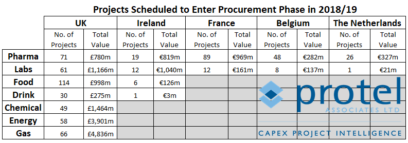 capex project procurement pharma food drink chemical energy gas uk ireland