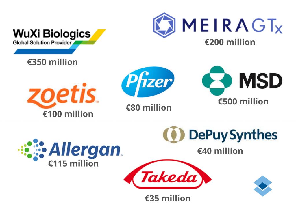 Prognose der Investitionslage der irischen Prozessindustrie